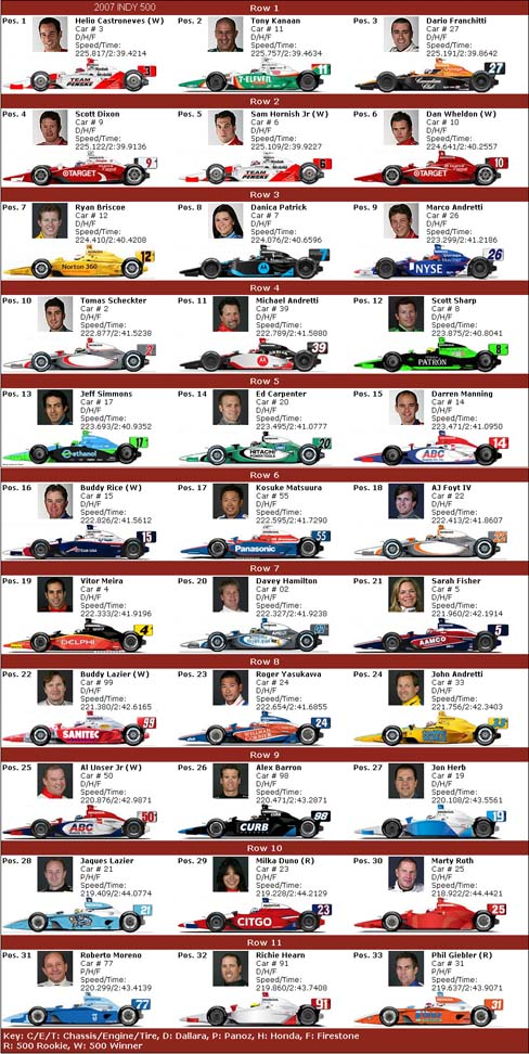 2007 Indy 500 Entry List